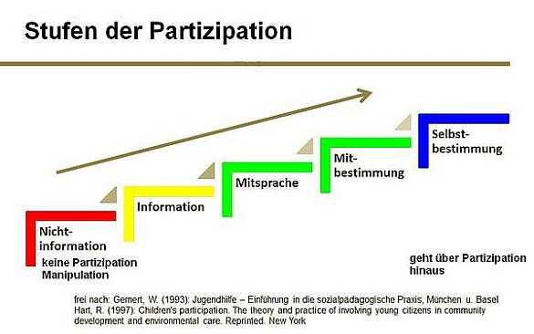 Stufen der Partizipation